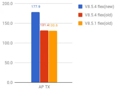 UBNT | airOS – Software Release: v8 5 4/v6 1 7 | Blog | Scoop